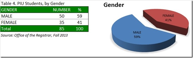 PIU Students, by Gender, Fa13