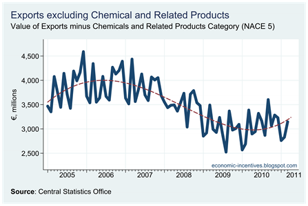 Exports excluding Chemicals to March 2011
