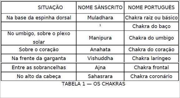 TAB CHAKRAS