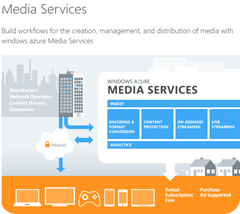 Current Release of Microsoft® Windows Media Services Plug-in