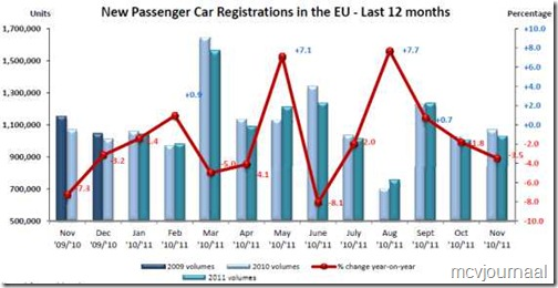Europese autoverkopen 1111 01