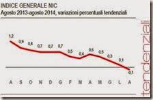 Indice generale NIC. Agosto 2014