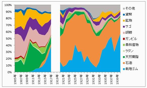 図5: サラワクの海外輸出商品(1905~1940年) 出所)1905~07年はSarawak Gazette, Sarawak Trade Returns各年より。1908~1917年はSarawak Government Gazette, Sarawak Trade Returns各年より。1920~1940年はAnnual Report of the Department of Trade and Customs各年より。注)比率はドルベース。
