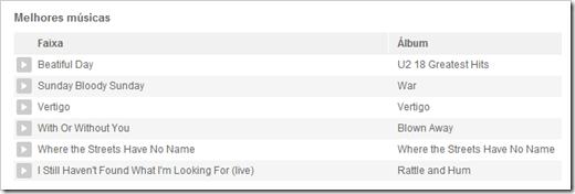 Melhores músicas do U2