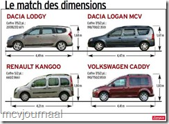 Test Dacia Lodgy 13