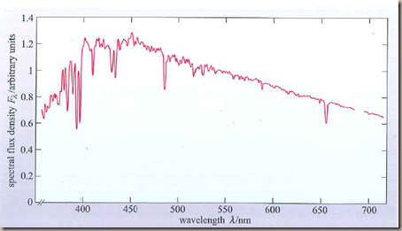 stellar spectra