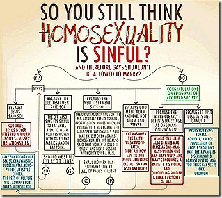 Still think homosexuality is a sin flowchart