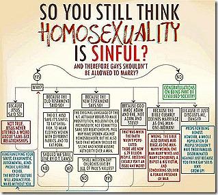 Homosexuality Flowchart
