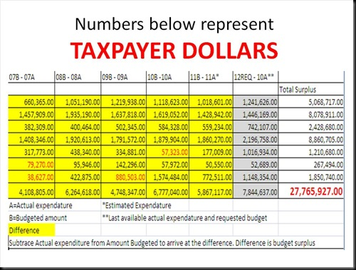 Numbers below represent TAXPAYER DOLLARS