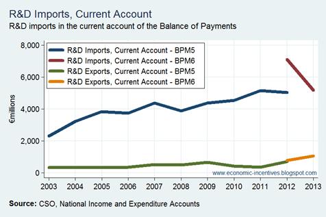 R&D Imports BoP