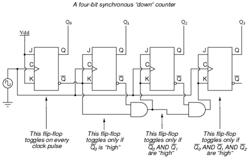 4_bit_Synchronous_down_counter