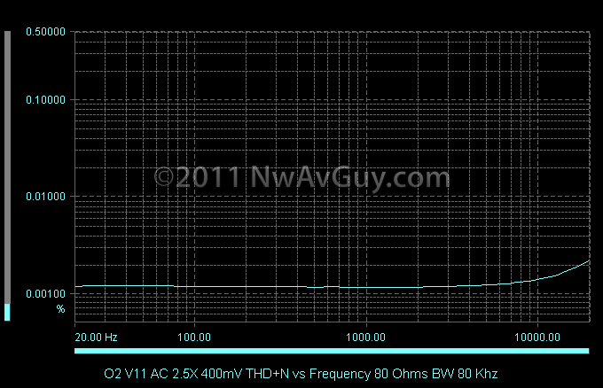 O2 V11 AC 2.5X 400mV THD N vs Frequency 80 Ohms BW 80 Khz