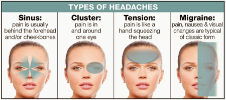 Migraine and Cluster headaches
