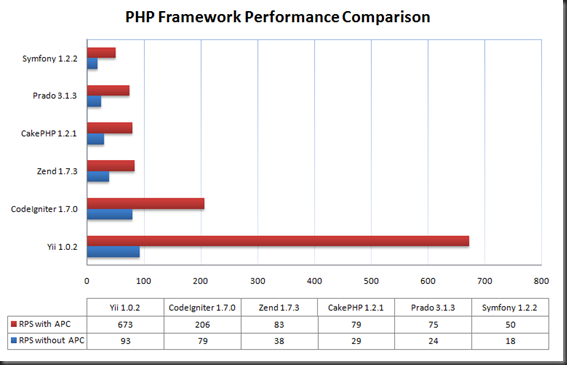 Yii Framework Performance