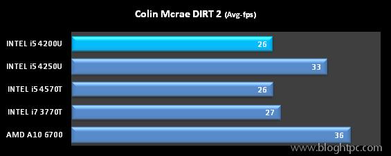 DEMO COLIN MCRAE DIRT 2