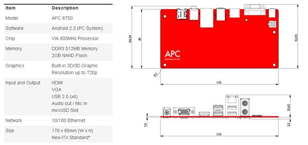 APC Technical Details