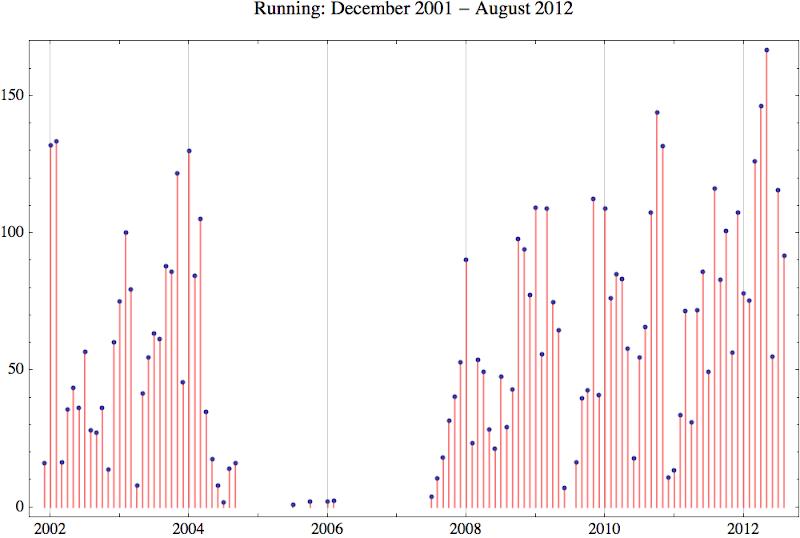 Running 2012 8