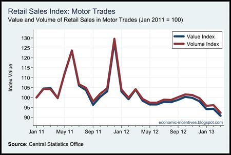 Motor Trades