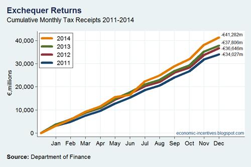 Tax Revenues 2011-2014