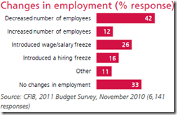 Changes in employment