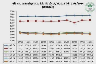 Giá cao su thiên nhiên trong tuần từ ngày 24.3 đến 28.3.2014