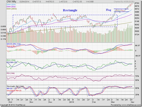 Nifty_Apr0214
