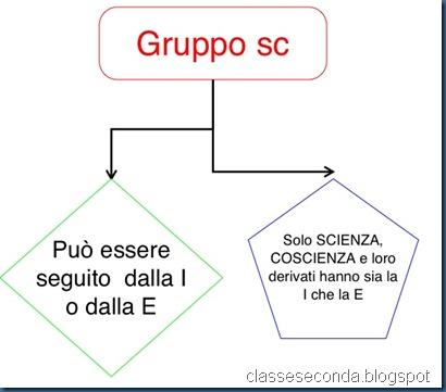 schema sc