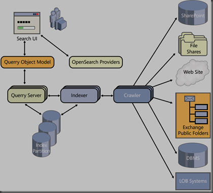 architecture of SharePoint 2010 search engine.