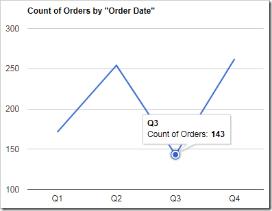 A line chart showing count of orders by quarter.