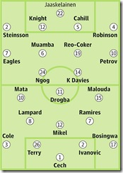 Bolton Wanderers-Chelsea Canli Maç Seyret