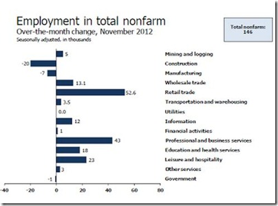 U.S. Employment nonfarm