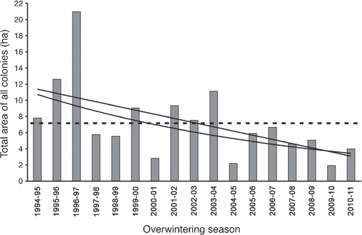 The total annual area occupied by overwintering monarch butterflies from 1994 through 2011 has declined significantly, with the all-time smallest area reported during the 2009–10 overwintering season. The dashed line shows the 17-year average (7.24 ha). Both linear (upper) and exponential (lower) regression lines are included. Brower, et al., 2012