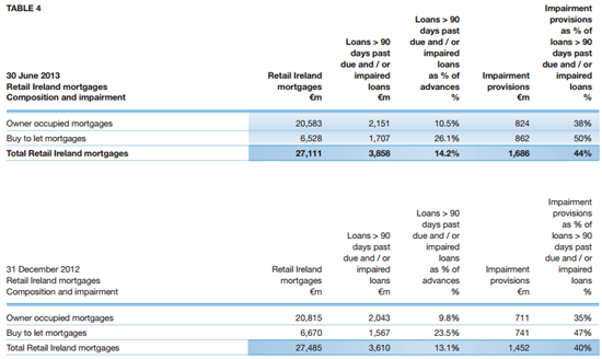 Bank of Ireland Mortgages
