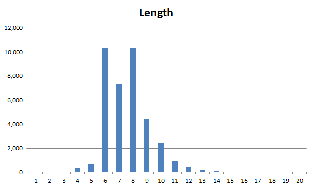 Spread of password lengths