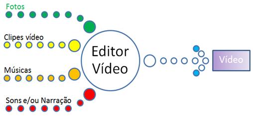 Elementos que se usam numa edição de video