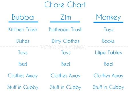 ChoresBlog