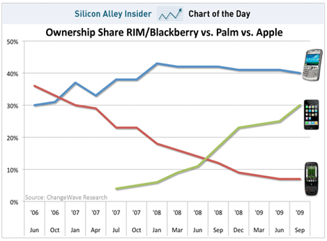 iPhone-vs-Palm-vs-BlackBerry