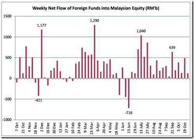 foreign fund flow