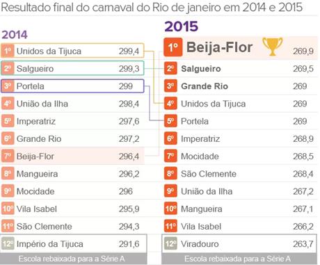 resultado carnaval Rio 2015