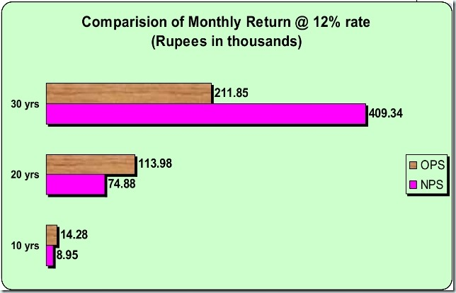New_Pension_Scheme_in_Comparison_to_OPS6_thumb%25255B1%25255D