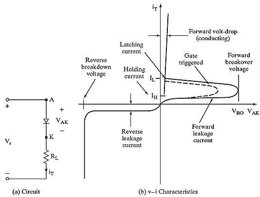 Characteristics of Thyristors