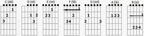 acordes-maiores-violão