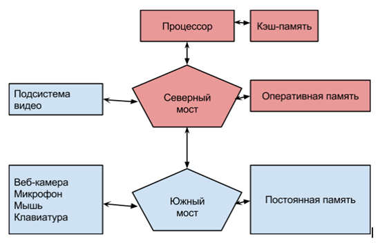 Классическая архитектура компьютера