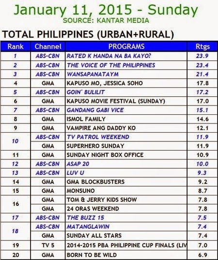 Kantar Media National TV Ratings - Jan 11 2015 (Sun)