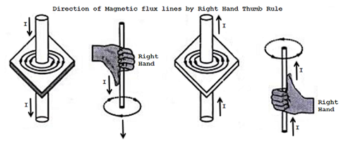 how to find direction of magnetic flux