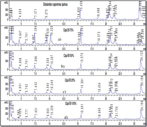 Figura 1. Cromatogramas RP- HPLC.