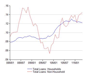 05_loans_gr