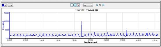CIM Pace Graph