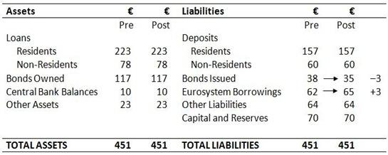 Bank Balance Sheet 2