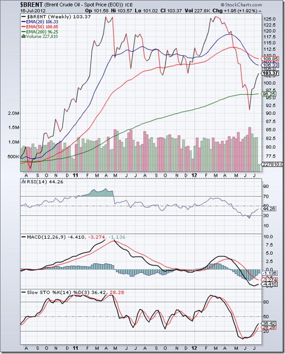 BrentCrude_Jul1612_weekly